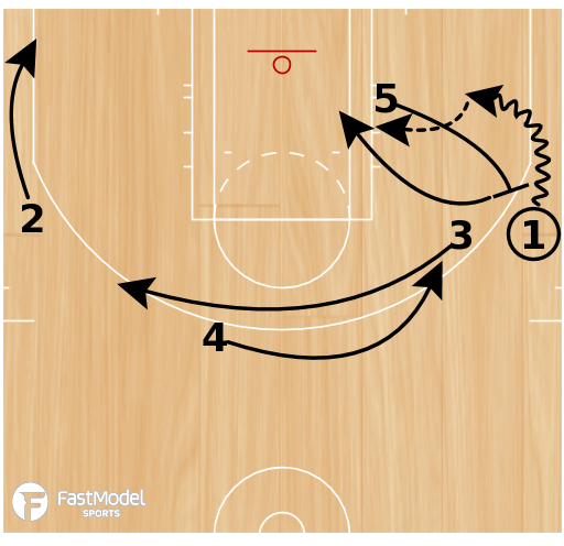 Basketball Play - Lilliard/Lopez Pick and Roll