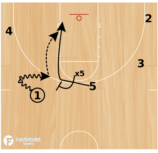 Basketball Play - Staggered Slips
