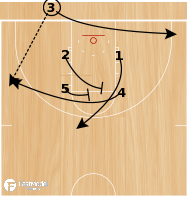 Basketball Play - Arizona