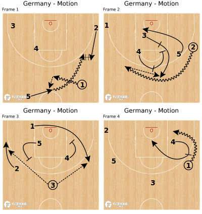 Basketball Play - Germany - Motion