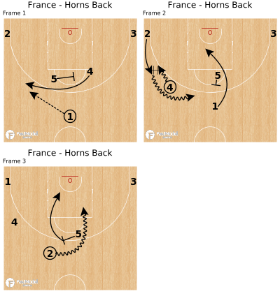 Basketball Play - France - Horns Back