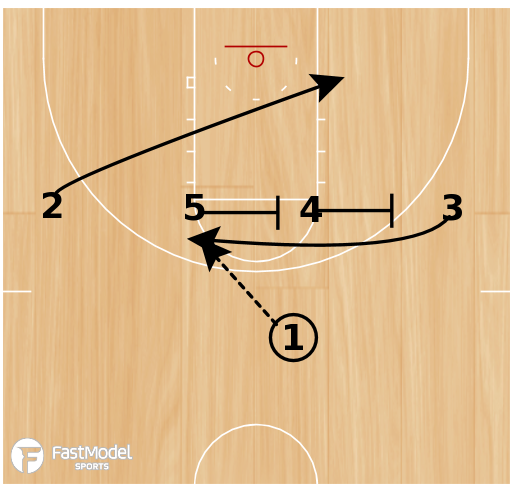 Basketball Play - Loop-into stagger