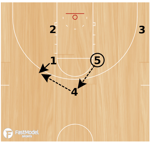 "Basketball Play - ""Swords Triple"""