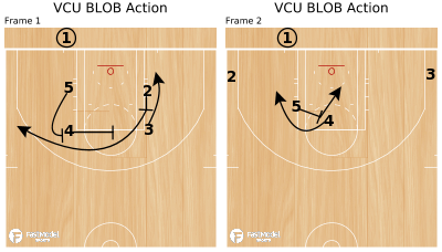 Basketball Play - VCU BLOB Action