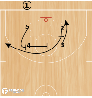 Basketball Play - VCU BLOB Action