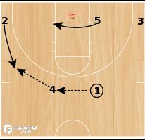 Basketball Play - Turn