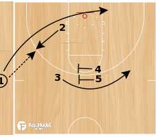 Basketball Play - Slob- Three Point Special