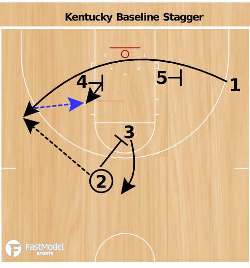 Basketball Play - Wildcats Stagger