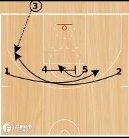 Basketball Play - Line-Loop