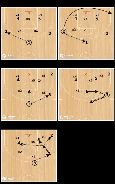 Basketball Play - Connecticut Sun Zone Offense