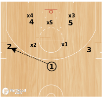 Basketball Play - Connecticut Sun Zone Offense