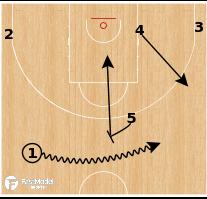 Basketball Play - Usak Sportif - PNR Lift - Late Clock