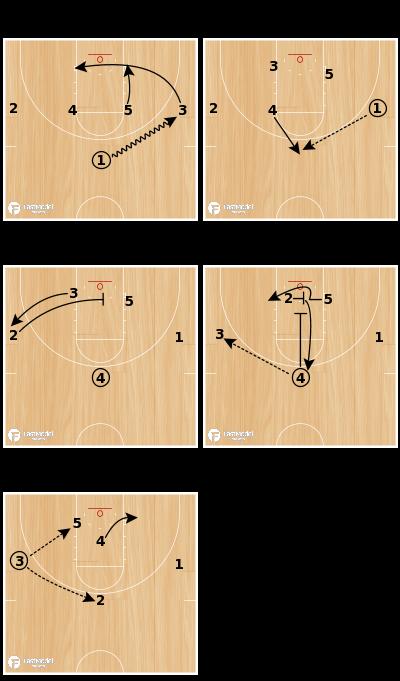 "Basketball Play - ""U"" - Post Iso into Cross Screen/Down Screen"