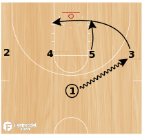 "Basketball Play - ""U"" - Post Iso into Cross Screen/Down Screen"