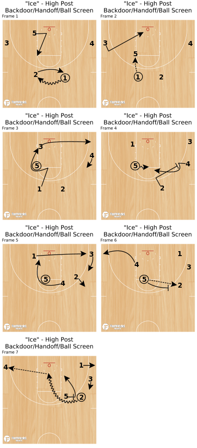 "Basketball Play - ""Ice"" - High Post Backdoor/Handoff/Ball Screen"