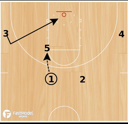 "Basketball Play - ""Ice"" - High Post Backdoor/Handoff/Ball Screen"