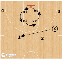 Basketball Play - Circle 4v4