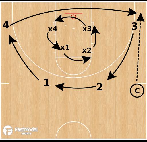 Basketball Play - Circle 4v4