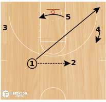"Basketball Play - ""Fire"" - Dribble Drive Set (or Secondary)"
