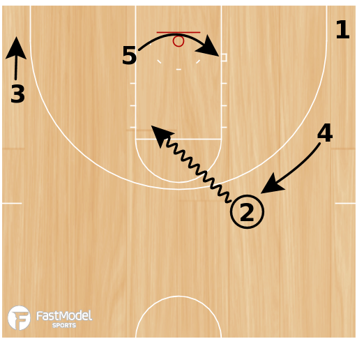 """Basketball Play - """"Fire"""" - Dribble Drive Set (or Secondary)"""