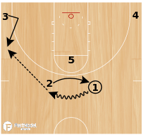 "Basketball Play - ""Face"" - 3 Face Cuts"