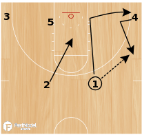 Basketball Play - Basic Cut w/ Stagger Screen