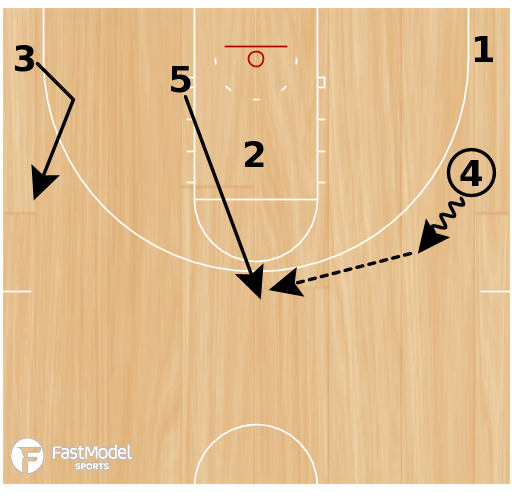 Basketball Play - Basic Cut w/ Stagger Screen