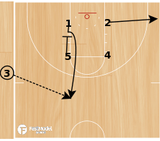 Basketball Play - Zipper Entry on SLOBs
