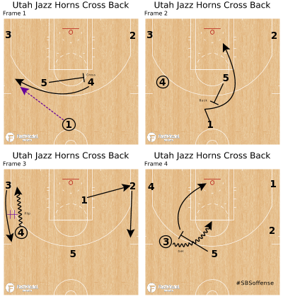Basketball Play - Utah Jazz Horns Cross Back