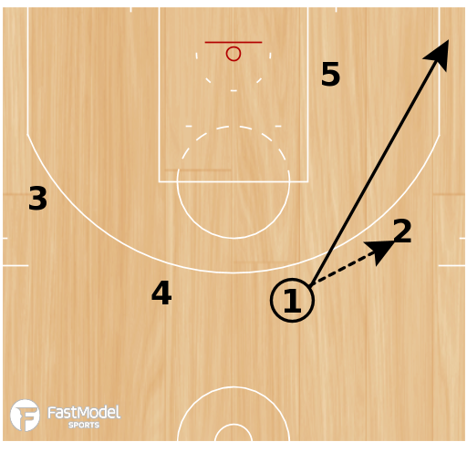 Basketball Play - Stagger-Hi Low