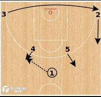 Basketball Play - Germany Horns Take