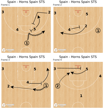 Basketball Play - Spain - Horns Spain STS