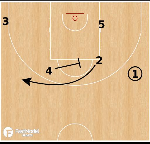 Basketball Play - Spain - Horns Spain STS