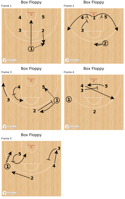Basketball Play - Box Floppy