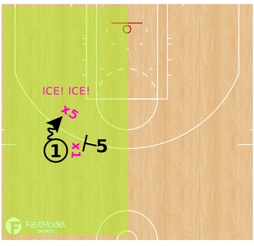 "Basketball Play - ""TILT"" - Ball Screen Defense"