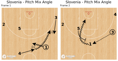 Basketball Play - Slovenia - Pitch Mix Angle