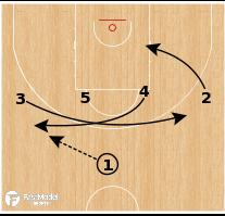 Basketball Play - Slovenia - HI/LO