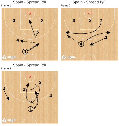 Basketball Play - Spain - Spread P/R