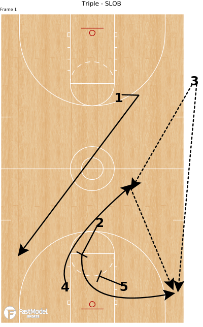 Basketball Play - Triple - SLOB