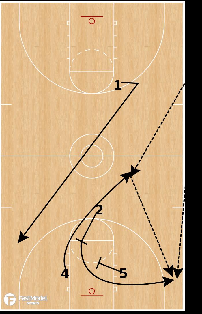 Basketball Play - Triple - SLOB
