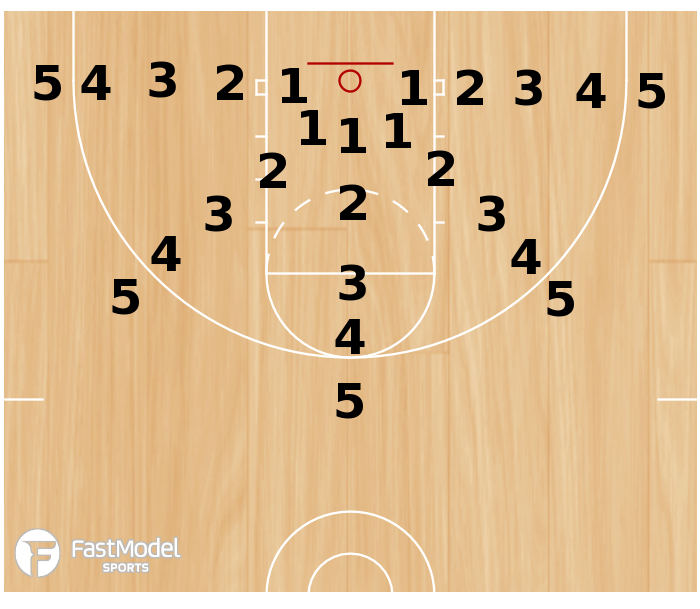 Basketball Play - Ray Allen 2 Minute Shooting Drill