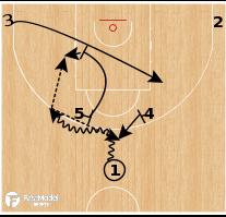 Basketball Play - Horns Shake Up