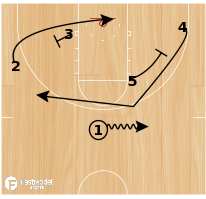 Basketball Play - Heat-Pick & Pop 4 man