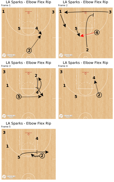 Basketball Play - LA Sparks - Elbow Flex Rip