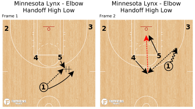 Basketball Play - Minnesota Lynx - Elbow Handoff High Low