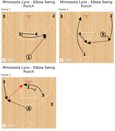 Basketball Play - Minnesota Lynx - Elbow Swing Punch