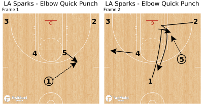 Basketball Play - LA Sparks - Elbow Quick Punch