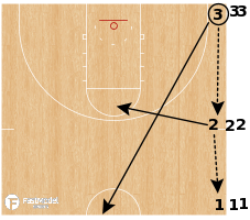 Basketball Play - Sideline 2v1