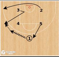 Basketball Play - Box Shuffle 1