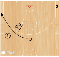 Basketball Play - Double Flare to Ball Screen